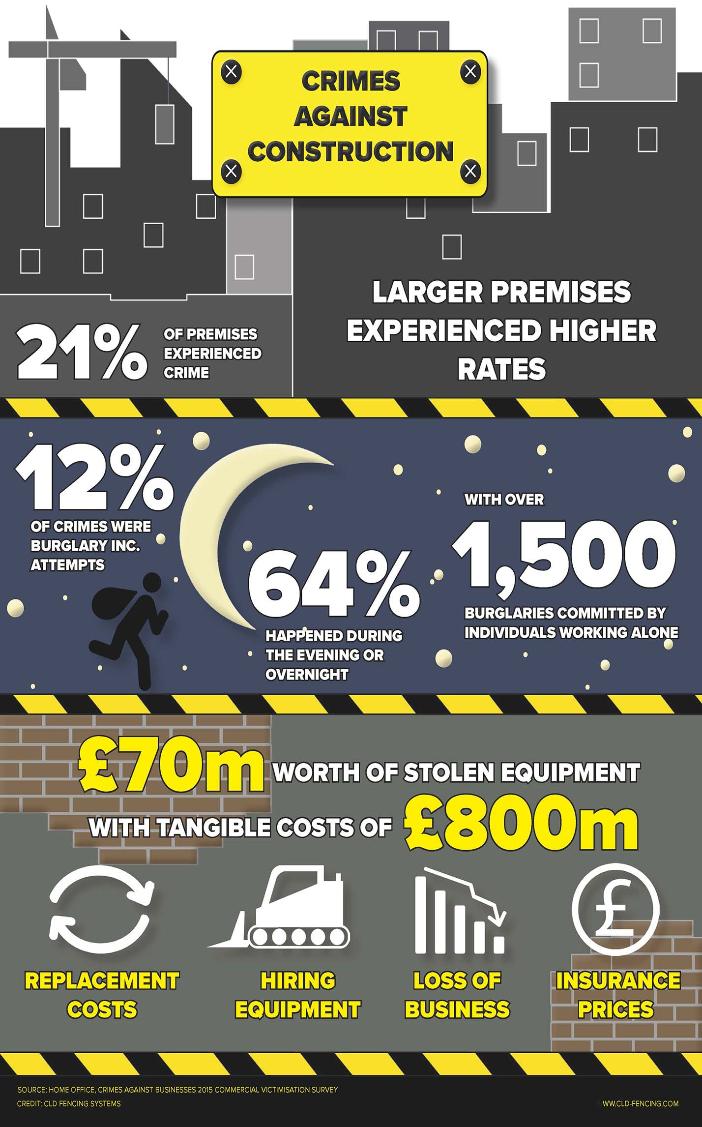 crimes-against-construction-infographic