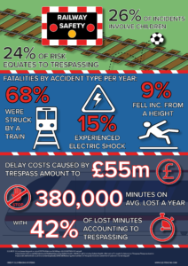 Infographic showing statistics on railway safety in the UK