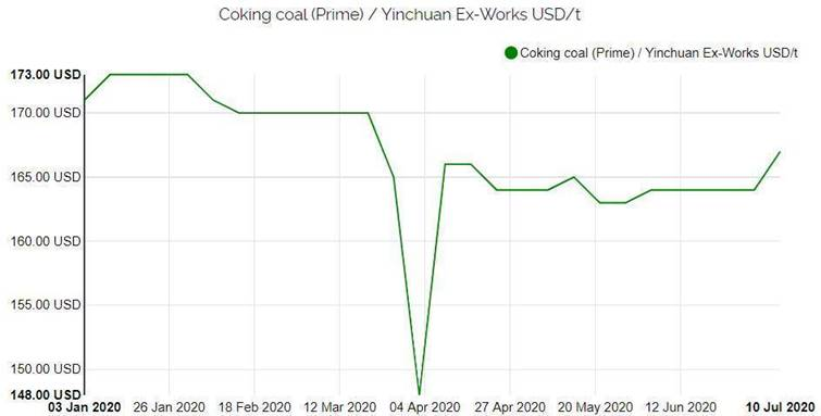Coking Coal Steel Industry Graph